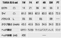 【レディース】【即納】ウィルソンティアラIS6本セット(1W、F4、#7、#9、SW、Pt)[WilsonTiaraクラブセット女性用]_F21