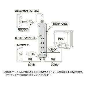 日本アンテナ 電源ライン・同軸ライン雷サージプロテクタ(コンセント4口&TV端子) TGS4T W (ホワイト)