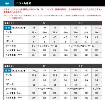 三浦MG-S01カスタムロフト選択