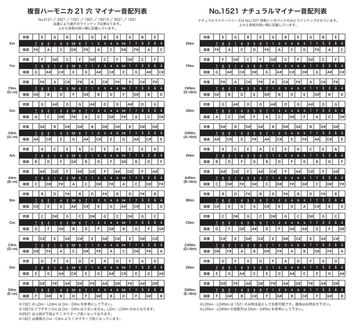 TOMBO/複音ハーモニカNO.1521 【楽天市場】TOMBO 複音ハーモニカ NO.1521