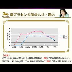 北海道サラブレッドプラセンタ原末230睡眠質の改善