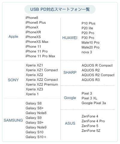 PHILIPSフィリップスモバイルバッテリー20000mAh超大容量QC3.0PD急速充電軽量2台同時充電iPhoneXSMaxiPhoneXRiPhoneiPhoneXiPhone8iPhone7バッテリーGALAXYS8XperiaXZsタブレット急速充電2.1Aスマートフォン充電器スマホ充電器DLP8720C