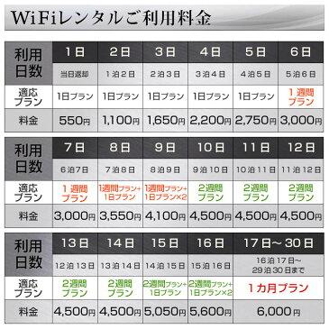 WiFi レンタル 90日 プラン「 ドコモXi WiFi レンタル 無制限 」1日レンタル料 172円 最大速度 下り 150M [サイズ:約74(W)×74(H)×17.3(D)mm WiFi端末:富士ソフト FS030W ] ポケットwifi wi-fi wiーfi レンタル国内 専用 wi−fi レンタル Pocket WiFi