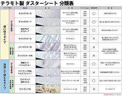 テラモト分類表