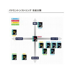 【YONEX(ヨネックス)】【バドミントンストリングナノジー99】バドミントンガット/NBG99【メール便対応可!】【楽ギフ_包装】