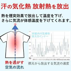 汗の気化熱放射熱を放出