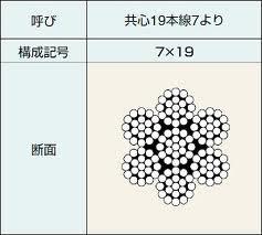 【輸入SUS】【100m切り】ステンレスワイヤーロープ10.0mm×100mSUS3047×19(1M約512円)