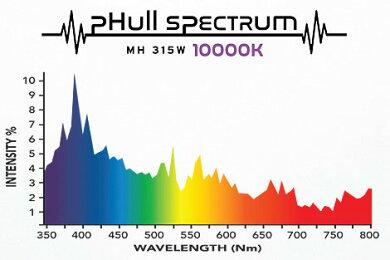 植物育成ライトpHullSpectrumCMHFixture315W+3100K+10000K4段階調光可能な太陽光に近いGrowLight