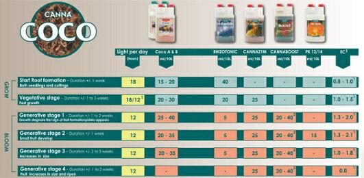 植物活性剤植物活力剤CannaPK13/141L