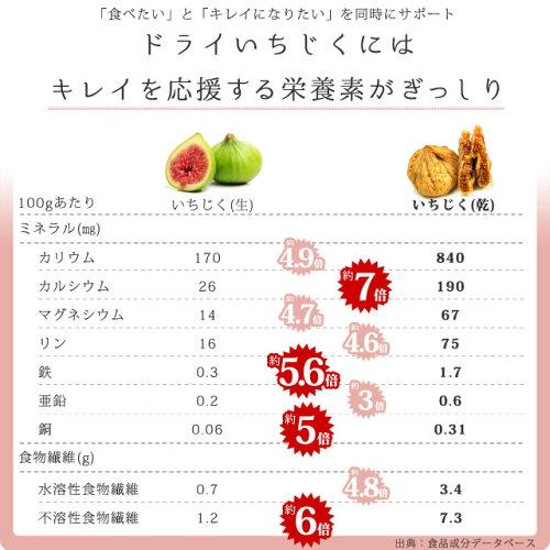 大粒ドライいちじく栄養比較