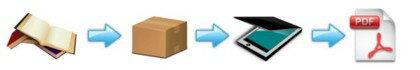 PDF代行作業本書籍の電子化スキャニング700P【表紙カラーファイル名セット品】