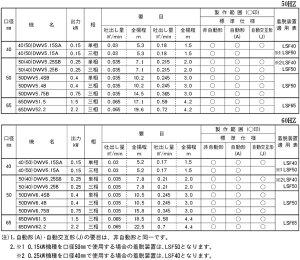 荏原ポンプ自動交互形水中ポンプ汚水汚物用65DWVJ62.2/65DWVJ52.22.2kW/200V/65mm