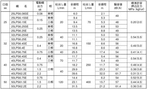 【送料無料】エバララインポンプ32LPS6.25E32mm/0.25kw/60HZ/200V[荏原循環ポンプ給水ポンプLPS-E型]
