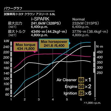 i-spark(アイスパーク)40サスペンション/ブレーキ施工向け