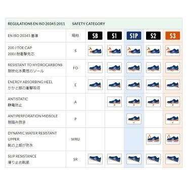 スパルコ安全靴RACINGEVOS3セーフティーシューSparcoTEAMWORK(サイズ交換サービス)