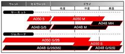 ヨコハマADVANA050G/2S205/50R1586V
