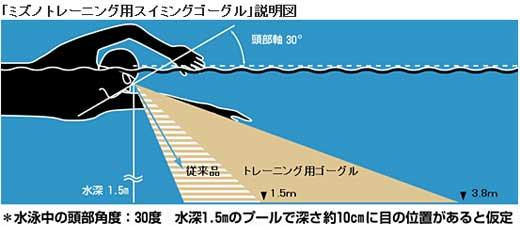【水泳ゴーグル】【85YA800】MIZUNO(ミズノ)トレーニング?練習用ノンクッションスイムゴーグル(クリアタイプ)
