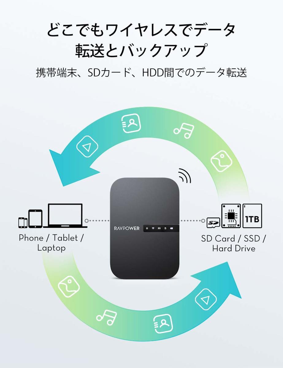 RAVPowerWi-FiSDカードリーダー【ワイヤレス共有/高速データ転送/ワンキーバックアップ/有線LANをWiFi化】ワイヤレスSDカードリーダーポケットWiFiルーター⼤型6700mAhバッテリー内蔵最大4TBまで対応iOS/Android対応FileHub