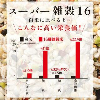精米した白米に混ぜて炊くだけで栄養価UP