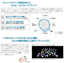 YOKOHAMA(ヨコハマ)BluEarth-AAE50225/45R1996Wサマータイヤブルーアースエース