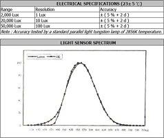 全国送料無料LUTRON社[LX-101]デジタル照度計LX-101