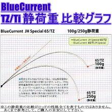 YAMAGABlanks(ヤマガブランクス)BlueCurrentTZ(ブルーカレントTZ)JigHeadSpecial65/TZ(ジグヘッドスペシャル65/TZ)【アジングロッド】