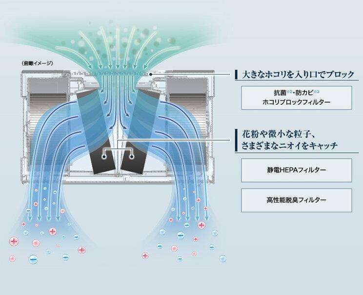 FP-140EX-Wシャープ業務用空気清浄機高濃度プラズマクラスター25000技術搭載適用畳数:〜65畳(おすすめ:〜39畳)