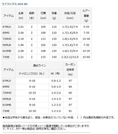 ダイワラブラックスAGSBS72MHS【201709】