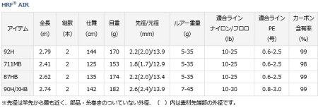 ダイワHRFAIR92H(スピニング)/ルアーロッド