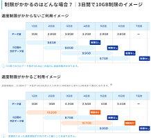 在庫あり【レンタル】無制限送料無料wifiレンタル4日10GB案内