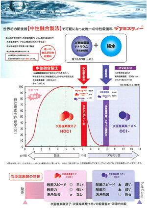 次亜塩素酸ナトリウム水溶液は、pHにより殺菌成分が違います。