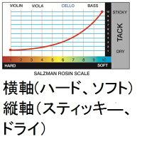 SalzmanSymphonyコントラバス松脂#7#8#9#10