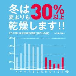 冬は夏より30パーセントも多く乾燥します。