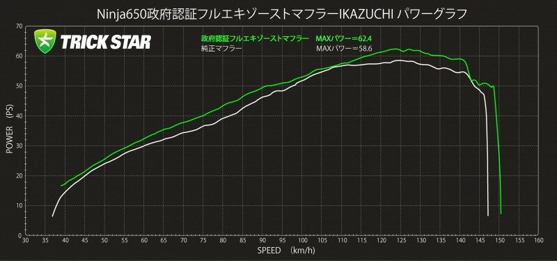 TRICK STAR トリックスター フルエキゾーストマフラー IKAZUCHI (イカヅチ) ショート 政府認証 Ninja650 Z650画像