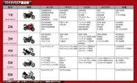 【セール特価!】平山産業バイクカバーバイクバリアNO.4