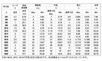 BUMAX8.8六角ボルト(全■処理(BUMAX)■材質(SUS316L)■規格(10X110(ゼン)■入数5003454036-001【03454036-001】
