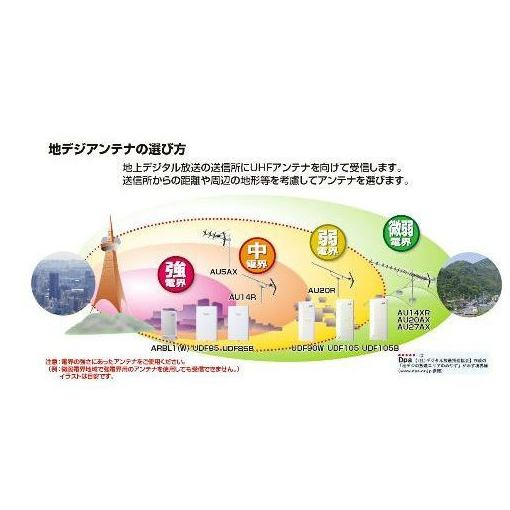 日本アンテナ UDF85 室内/屋外用 薄型高性能UHFアンテナ