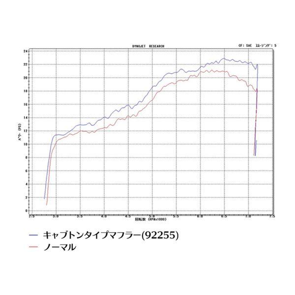 【DAYTONA/デイトナ】S-ONキャブトンタイプマフラー SR400