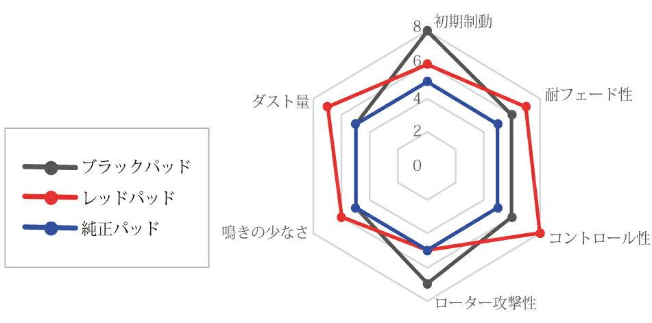 Brembo ブレンボ ブレーキパッド(単品) フロント ブラック MITSUBISHI RVR 型式N23WG 年式91/1〜97/3 品番P54 014